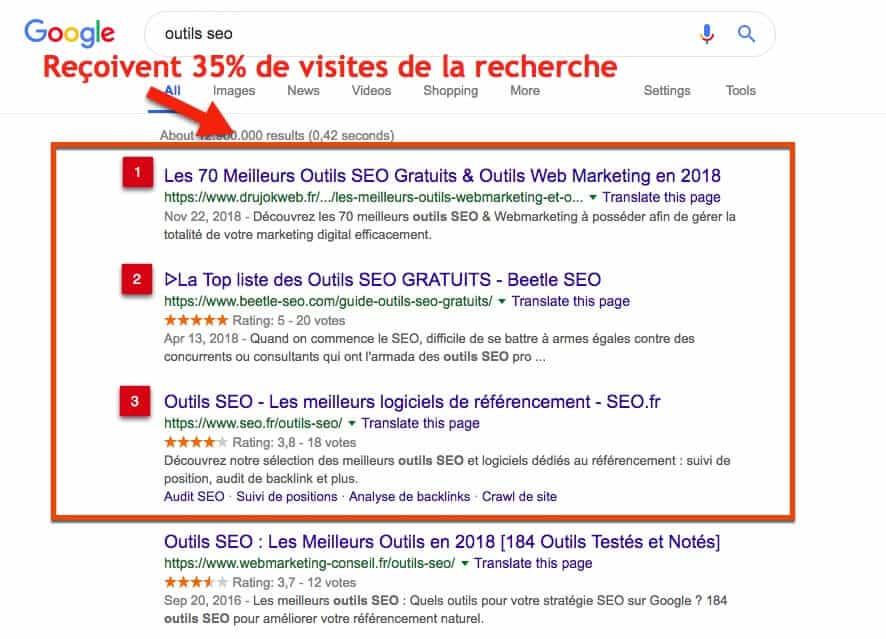 visites d'une recherche google